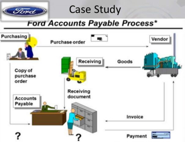 Ford Accounts Payable Process before Business Process Reengineering