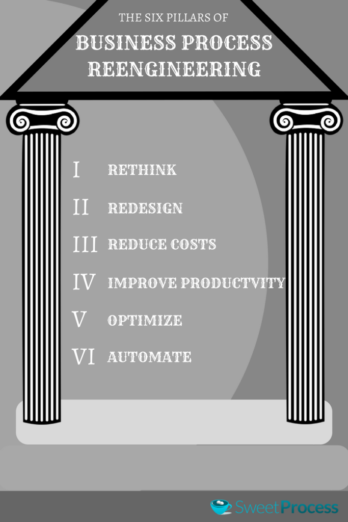 The Six Pillars of Business Process Reengineering