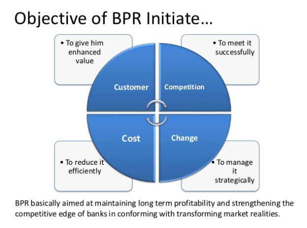 Objectives of BPR initiate