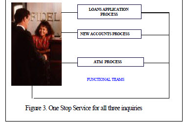 case scenario of customer at a bank who has implemented Business Process Reengineering