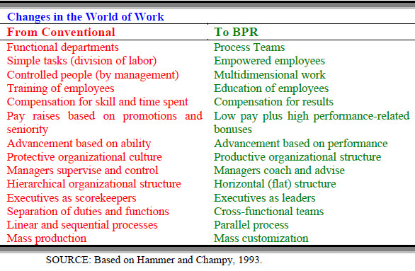 Changes in the World of Work