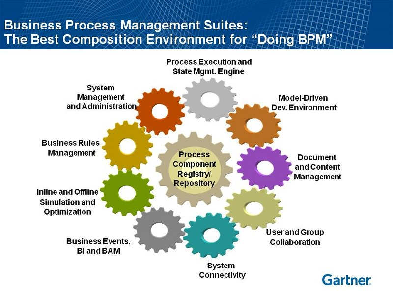 Business Process Management Software Suites