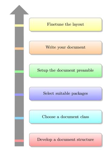 Another Informal Workflows in workflow management.