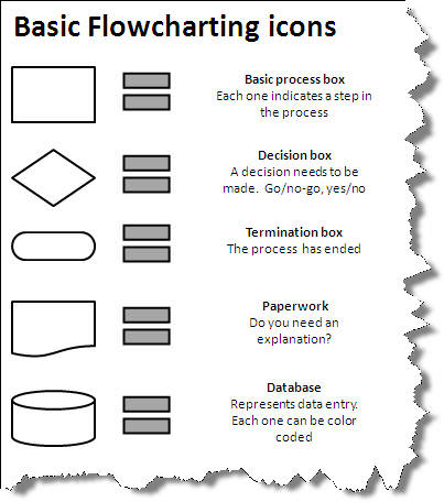 Basic flowcharting icons used in workflow management.