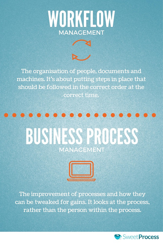Workflow Management vs Business Process Management