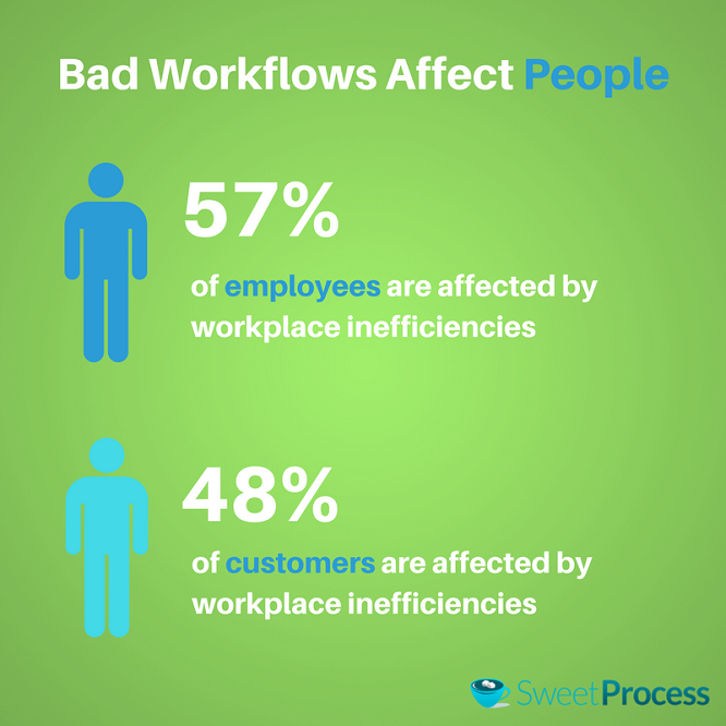 Bad Workflow Management Affects People