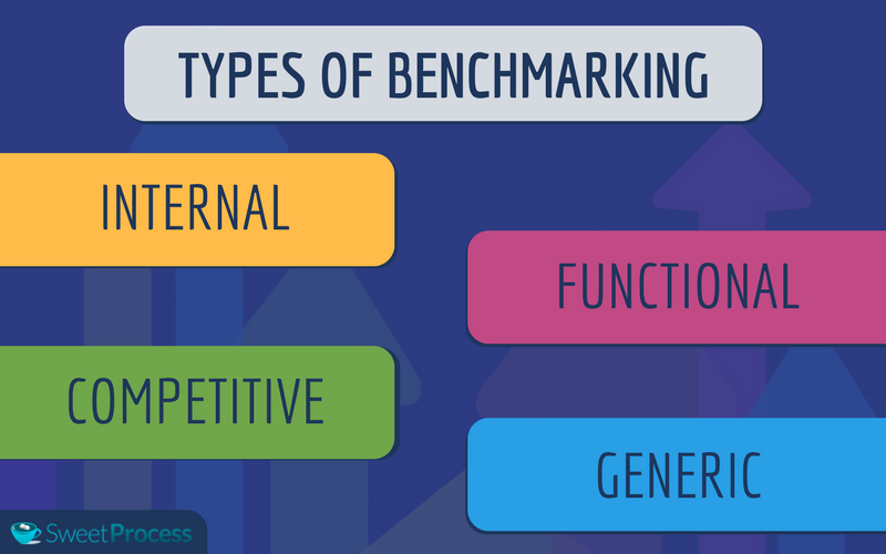 Common Types of Business Process Benchmarking