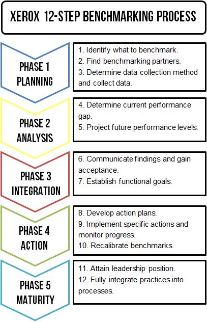 Xerox 12-Step Benchmarking Process