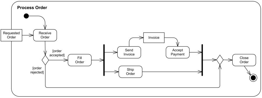 Business Process Model For An Order Process Sweetprocess