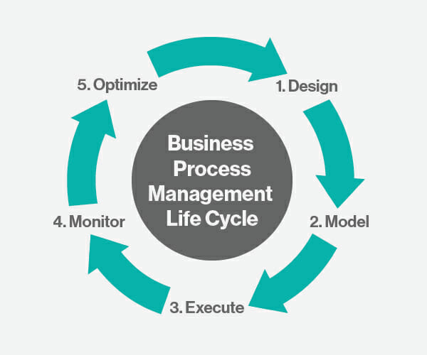 The Business Process Management Lifecycle.