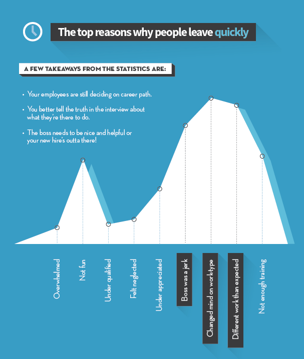 Without an onboarding process, here are the top reason why people leave companies quickly.