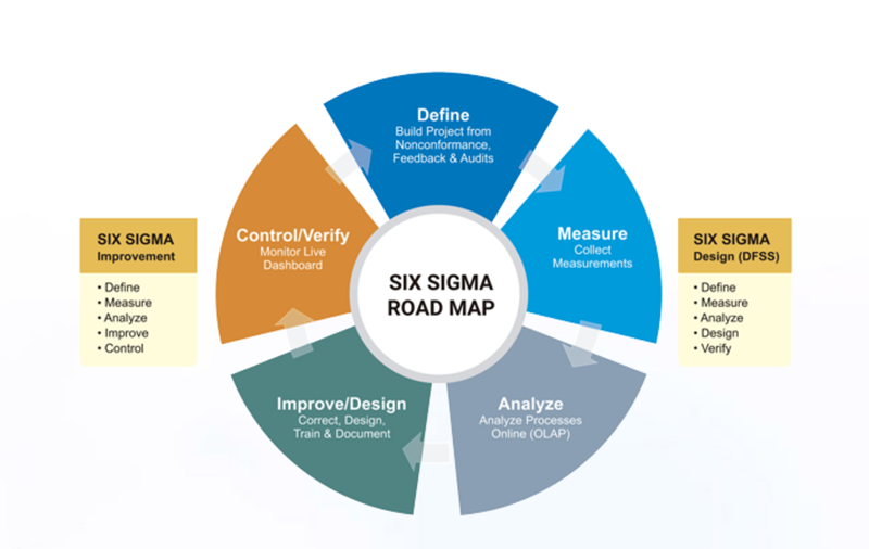 Six Sigma Methodology for Business Process Improvement