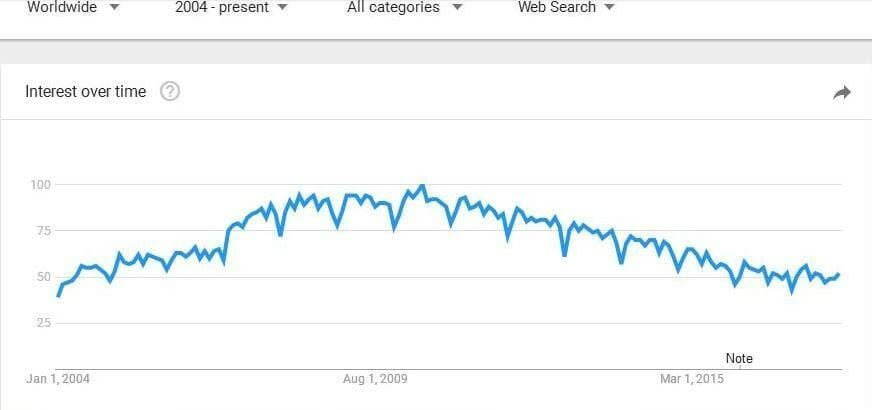 Google Trends SharePoint January 2004 to October 2017