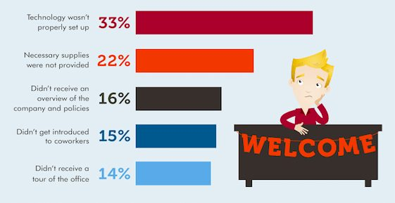 The survey results of employees regarding their onboarding process.