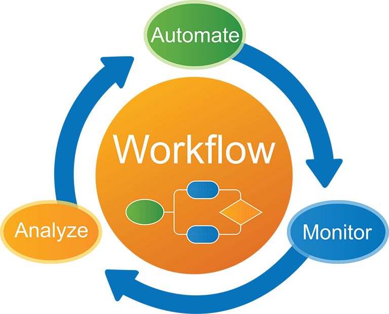 Evaluating Workflow Automation