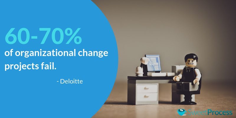 Why Organizational Change Management Is Just So Hard!