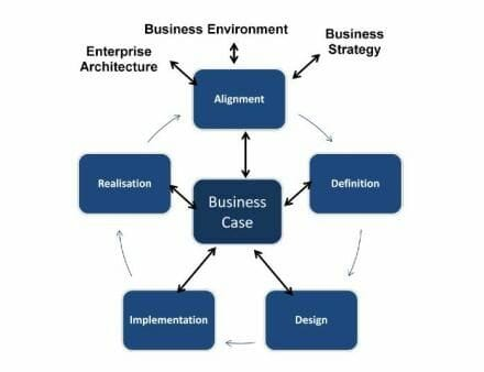 The Organizational Change Management (OCM) Life Cycle.