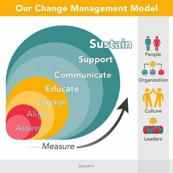 Three Models of Organizational Change.